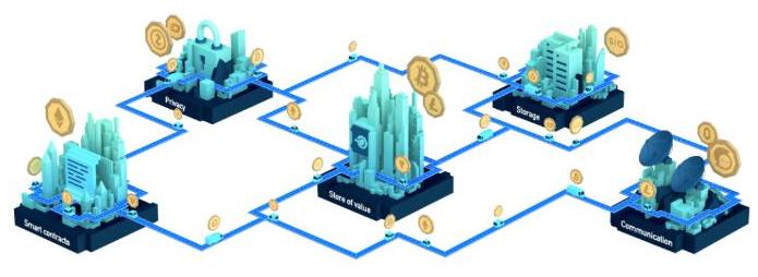 去中心化服务节点网络上怎样跨区块链技术