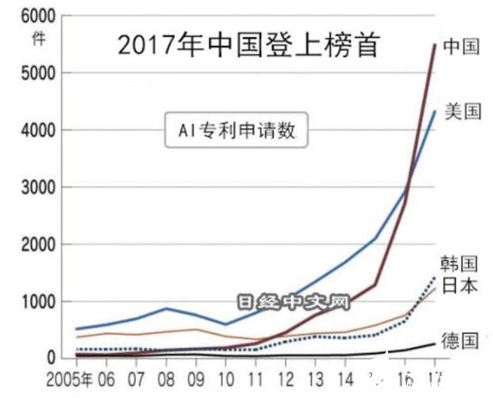 AI相关专利中国数量领先 但质量方面远远比不过美国