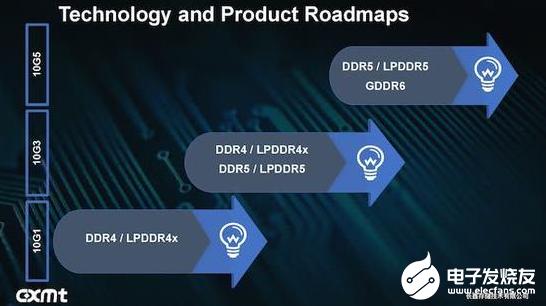 合肥長鑫的DDR4內存對外供貨 進軍DDR5/GDDR6/LPDDR5內存
