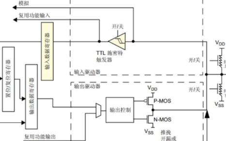 关于STM32的GPIO配置不同输出速度会有什么影响?