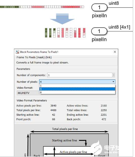 MathWorks實現自動化視覺系統設計 提高了FPGA和ASIC的分辨率