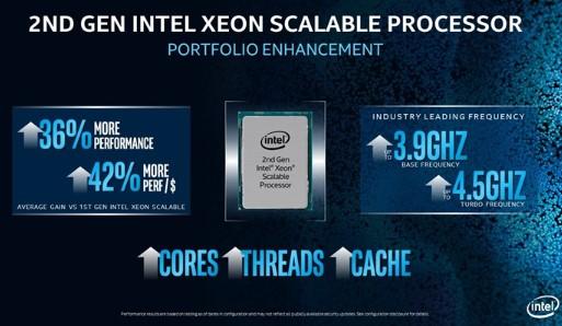英特尔第二代至强金牌处理器的性能提升至原来1.36倍