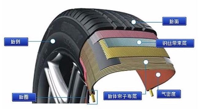 汽车轮胎也能实现智能网联了