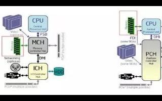 伺服器內存和顯存基礎知識介紹