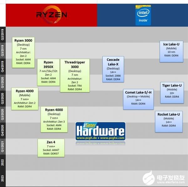 AMD及Intel處理器的最新路線圖分析 Zen4處理器最快2021年Q1就能問世
