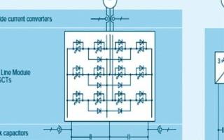 西門子sm150變頻器的性能特點及中厚板軋機主傳動系統的應用