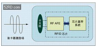 RFID芯片的攻擊技術是怎樣的