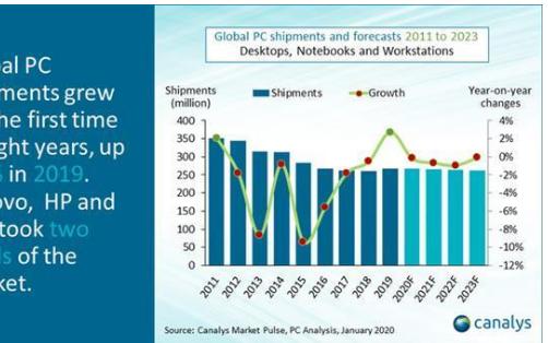 Canalys预计全球PC市场今年上半年出货下滑超10%