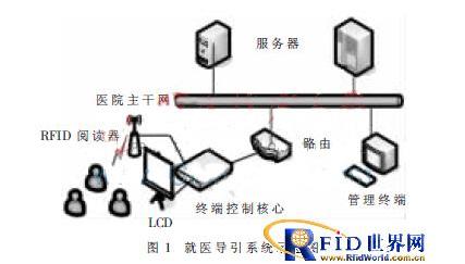 基于有源RFID的智能導醫系統是如何設計的