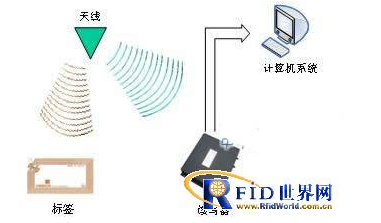 RFID傳感器網絡如何去實現追蹤