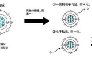 接觸為什么會產生靜電,簡析靜電的原理