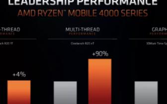AMD 7nm第(di)三代Ryzen 4000也許會取(qu)...