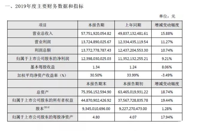 海康威视去年净利润达到124亿元