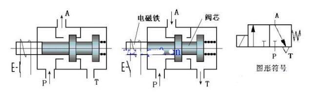 二位三通电磁阀的工作原理