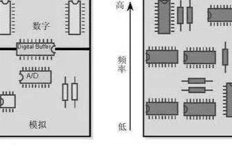 PCB设计中模拟电路和数字电路的区别