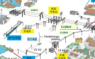 提高电力系统稳定性主要从哪两方面着手