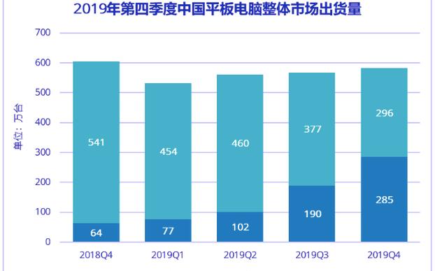 IDC:2019年Q4中国平板电脑市出现下滑趋势,同比下降3.9%