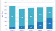 IDC:2019年Q4中國平板電腦市出現下滑趨勢,同比下降3.9%