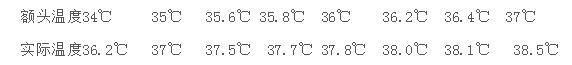 紅外測溫儀哪個部位準