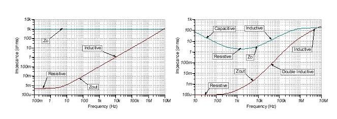 如何輕松穩定帶感性開環輸出阻抗的運算放大器?