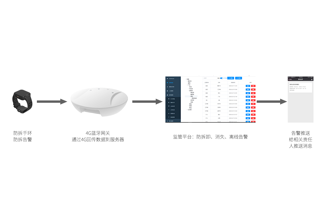 SKYLAB推出新型蓝牙网关帮助更好的面对疫情