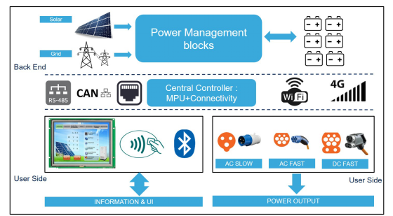 从印度的交通电动化趋势,浅谈太阳能与电动汽车充电...
