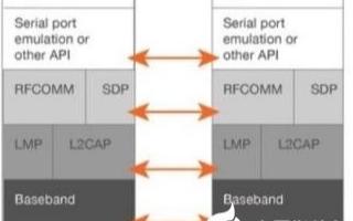 基于仿真RS-232串行端口的射頻通信協議使引導加載器實現無線觸發