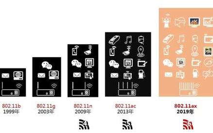 覆盖率更广,联发科积极推进Wi-Fi 6的普及