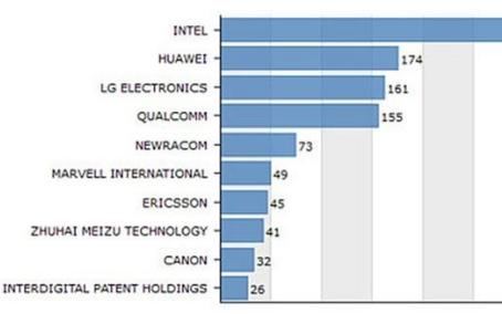世界WiFi 6专利申请数排行,魅族专利数量令人...