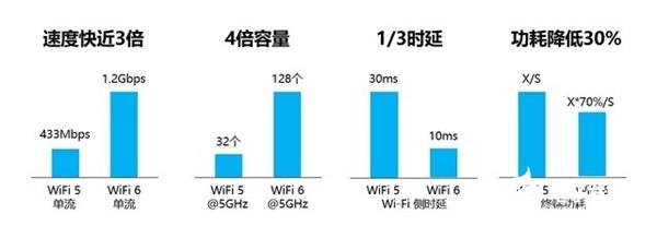 华为首款Wi-Fi6智能路由器AX3系列到底有什...
