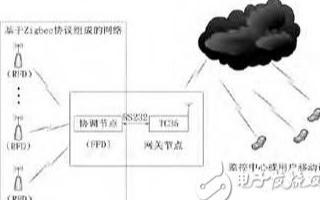 基于GPRS技術和無線傳感器網絡實現溫濕度監測系統的設計