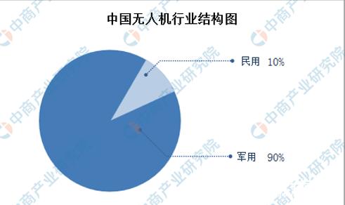 全球無人機市場快速發展 中國市場將迎來發展機遇