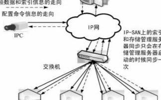 基于流媒体应用系统为基础的远程监控系统的设计
