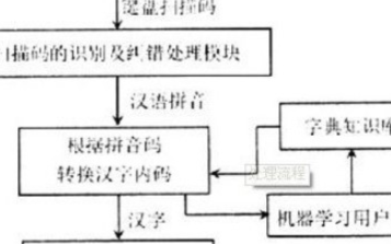 基于μC/OS-II与MCU实现中文输入法的设计
