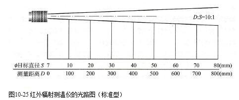 紅外測溫儀的組成_紅外測溫儀的技術性能參數