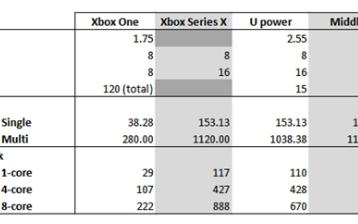 微软Xbox Series X性能相当于12nm...