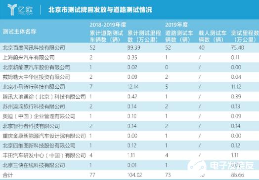 北京2019年自动驾驶路测报告出炉 中国自动驾驶...