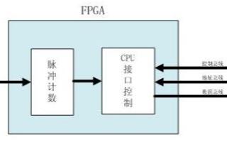 跨时钟域信号处理中同步通信的设计的重要性及解决方...