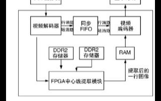 基于視頻速度應(ying)用在FPGA上實現的結構光中心(xin)線提(ti)...