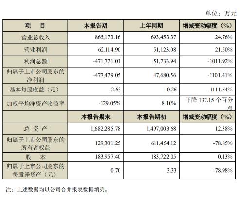 海能达正式发布了2019年度业绩快报全年实现营业收入86.52亿元