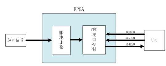 跨时钟域信号处理中同步通信的设计的重要性及解决方法