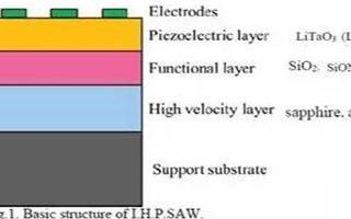 射频同轴连接器之滤波器的未来发展趋势