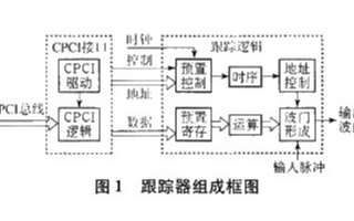 基于ISA总线和FPGA技术实现模块化跟踪器的系...