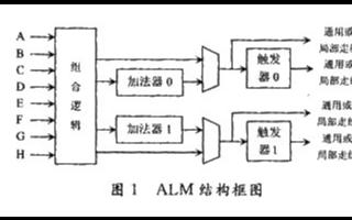 采用StratixⅡ FPGA器件提高加法树性能...