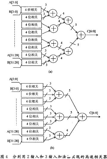 采用StratixⅡ FPGA器件提高加法树性能并实现设计