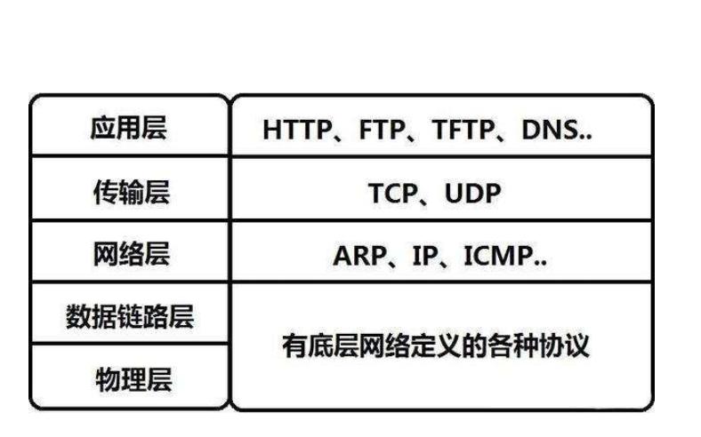 WIFI模塊通過TCP協議發送HTTP的詳細資料說明