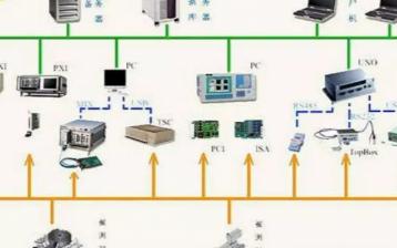 工業自動化熱門技術之控制系統網絡化