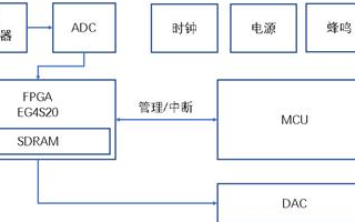 为什么测温仪的升级不可缺少FPGA