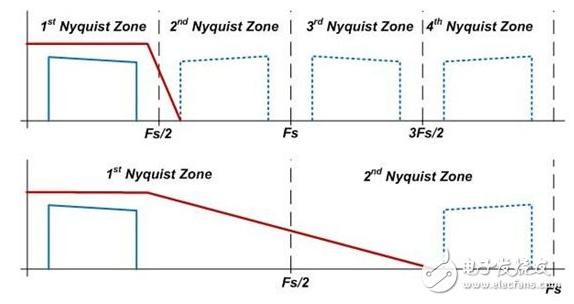 RF采样转换器怎样去捕获高频信号和大带宽信号