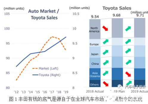 丰田自动驾驶领域逆周期持续投入 做低估值的技术层...